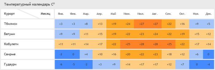 Температура летом в Грузии. В Грузию или Крым с палаткой? Выбираем